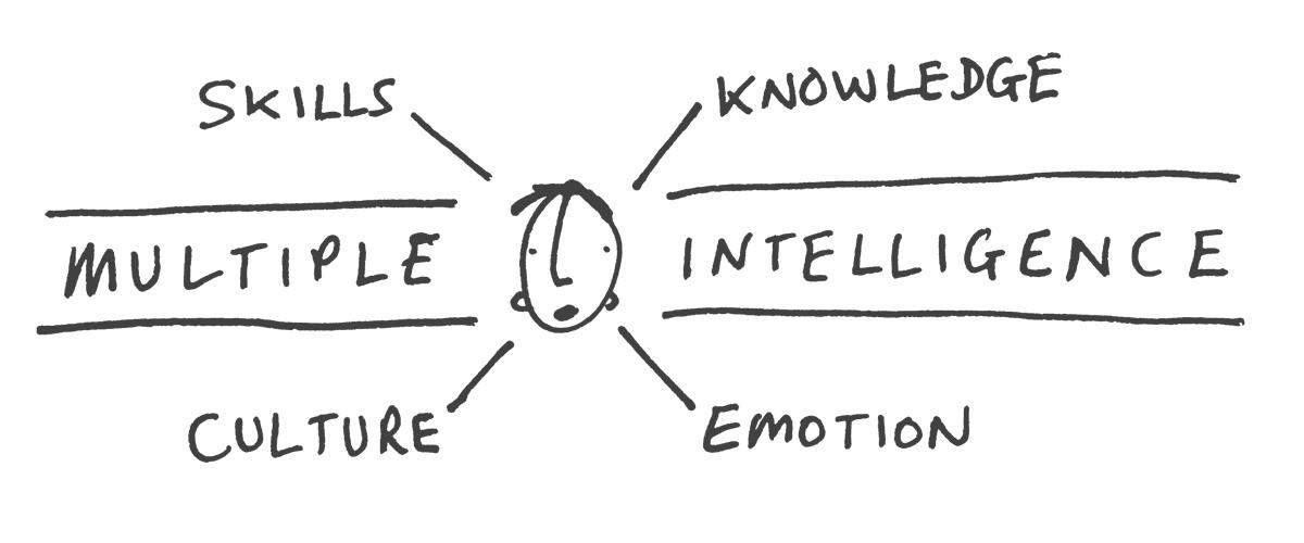 UCL Academy - Multiple intelligence