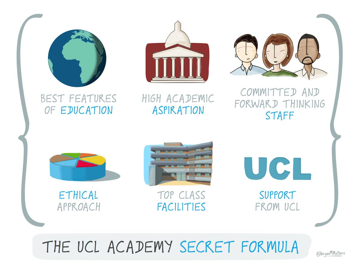 The UCL Academy secret formula