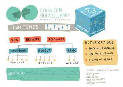 Counter (data) Surveillance Dashboard