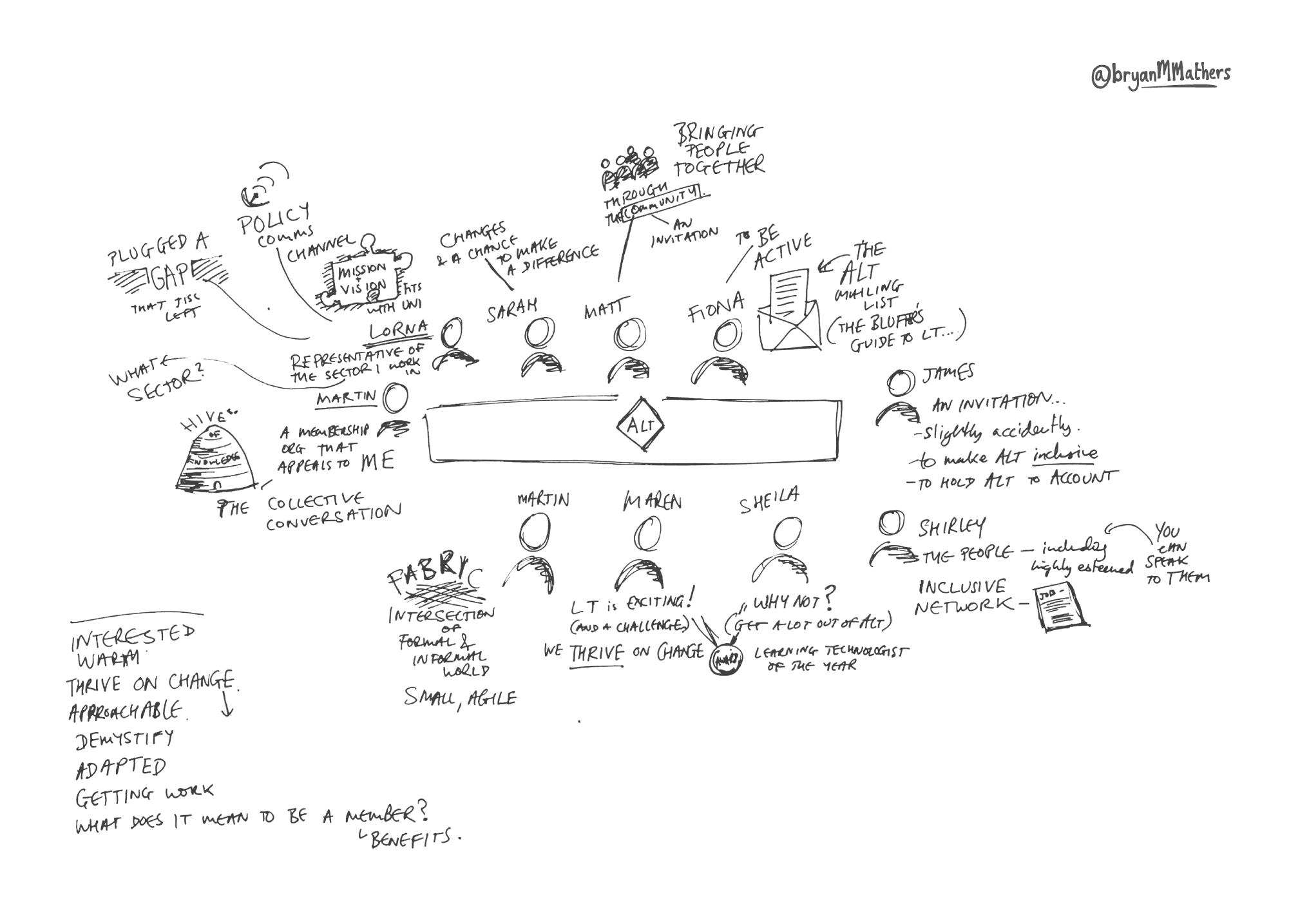 ALT Participants - sketch