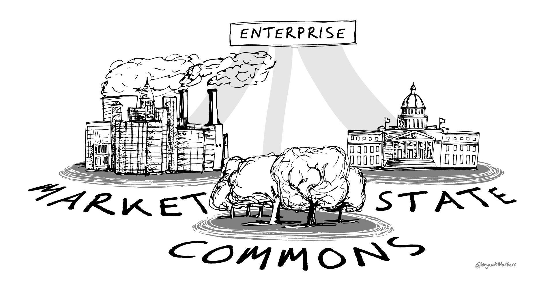 Enterprise - Market, State, Commons