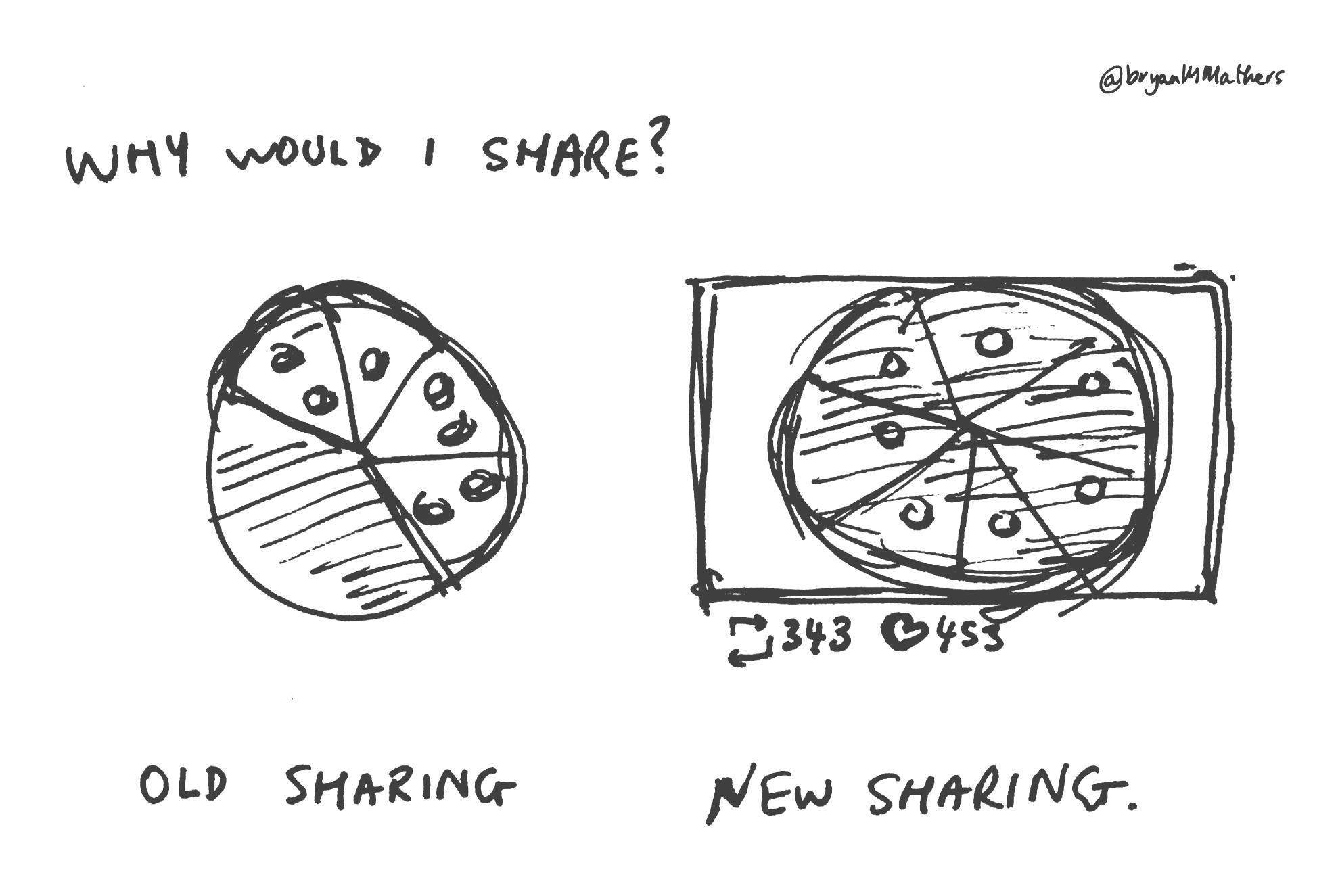 Old sharing vs New sharing