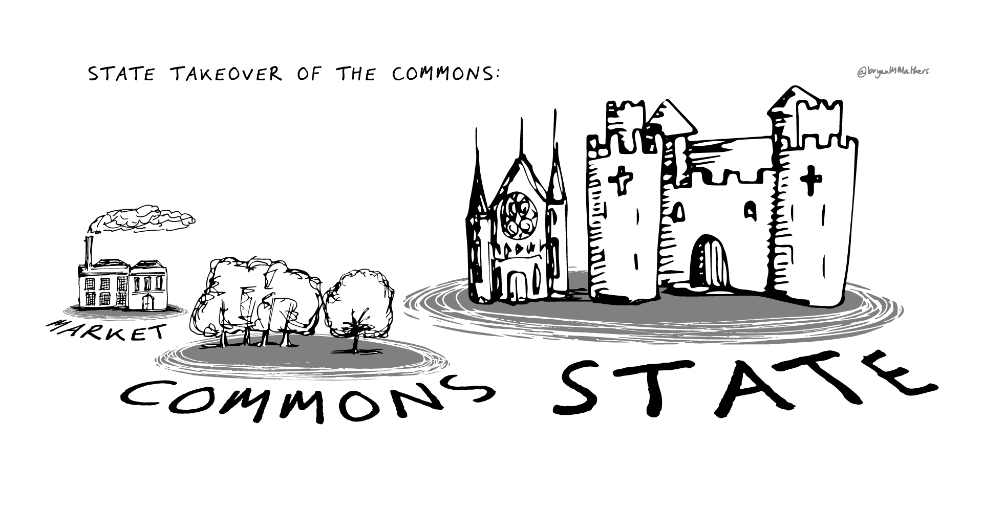 State takeover - Market, State, Commons