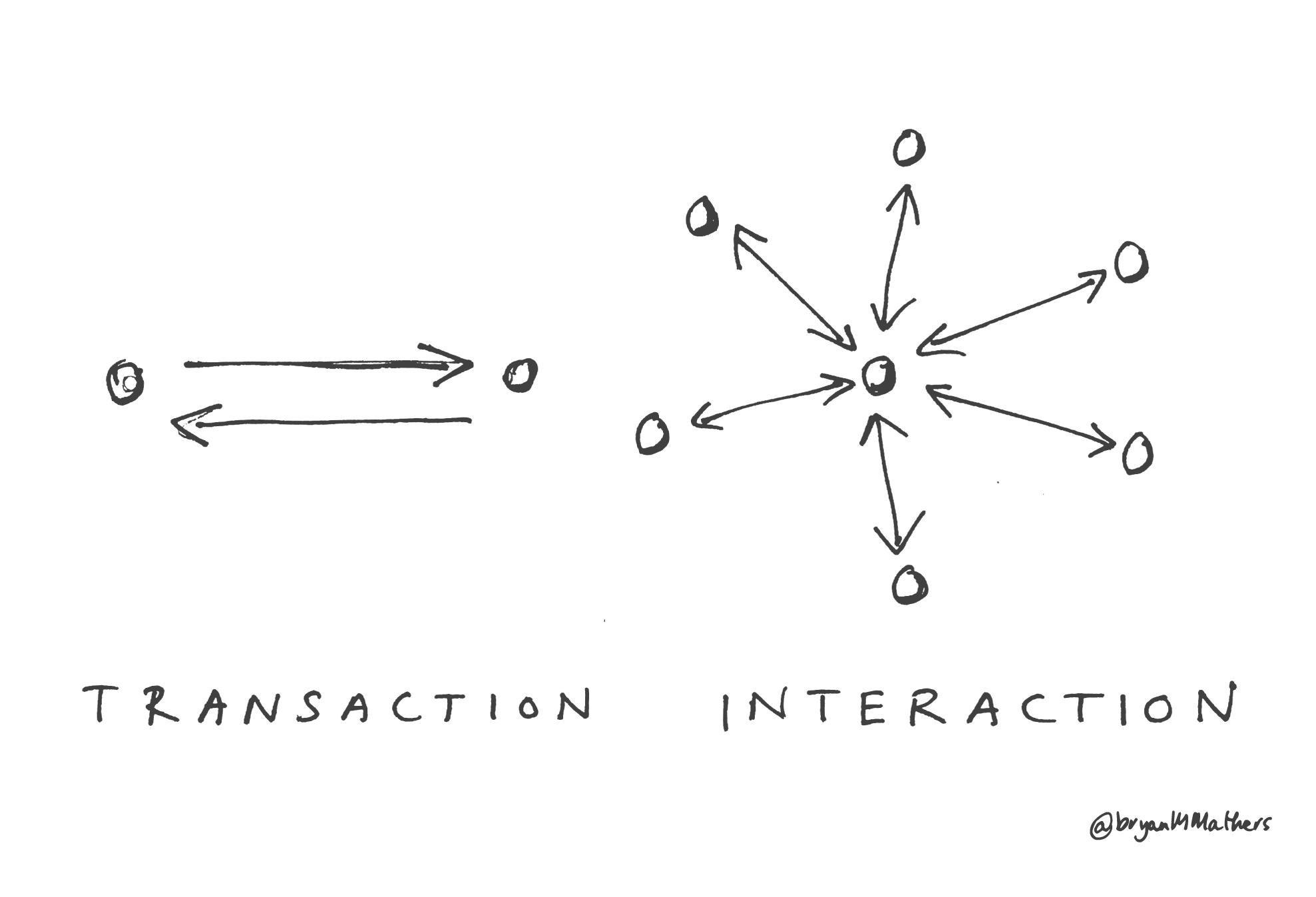 Transaction & Interaction