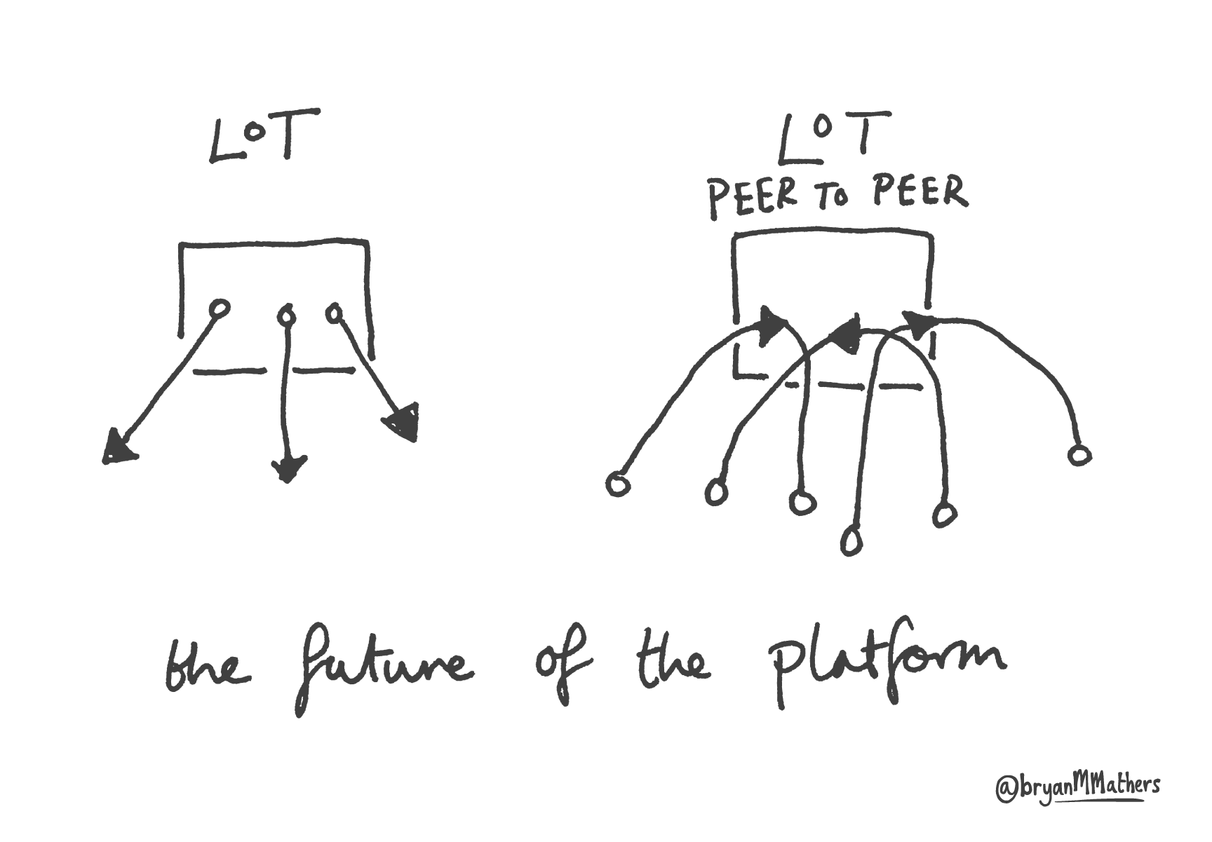The future of the LoT platform