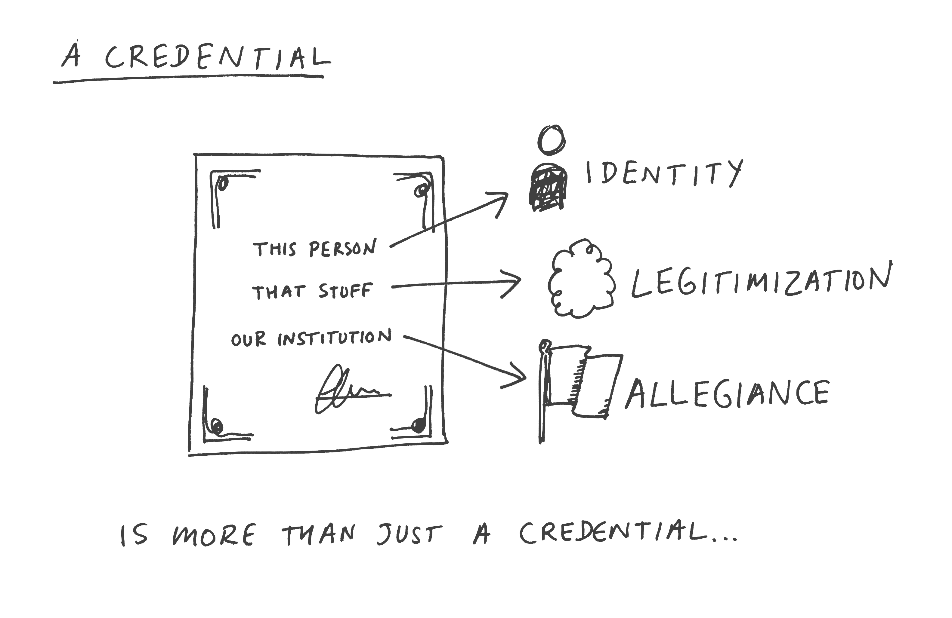 A credential is more than just a credential