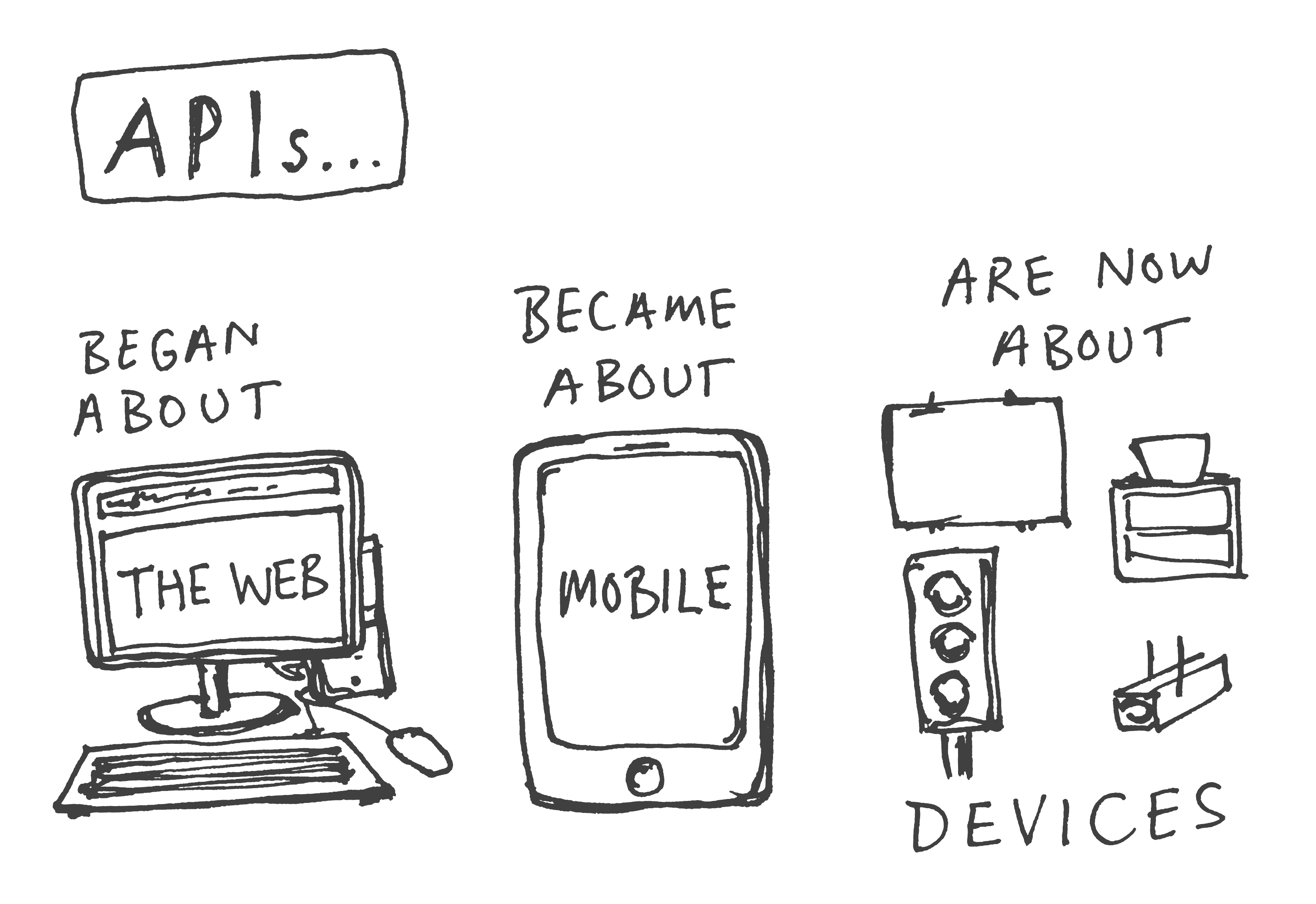 The story of APIs