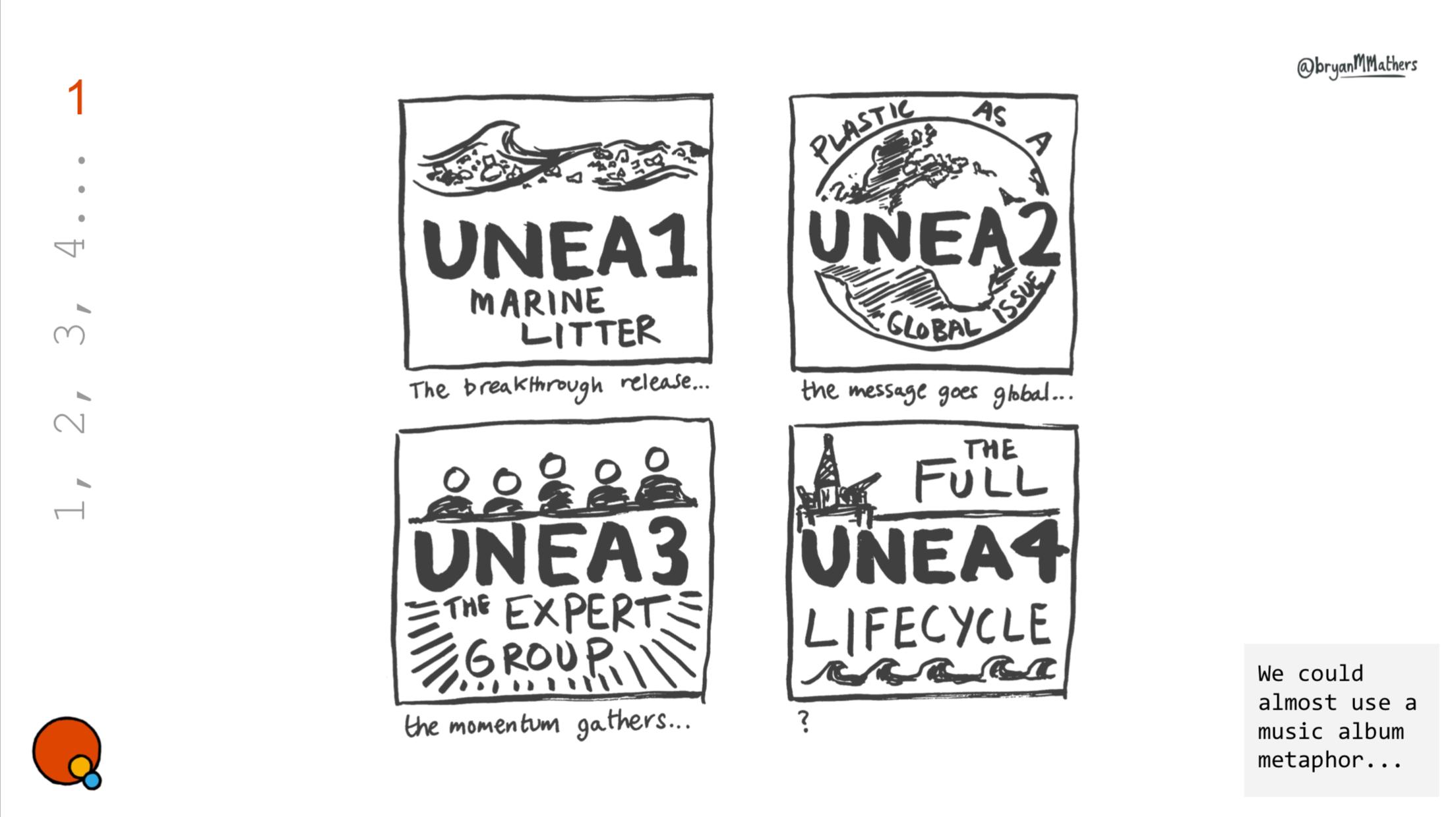 UNEA4 1,2,3,4