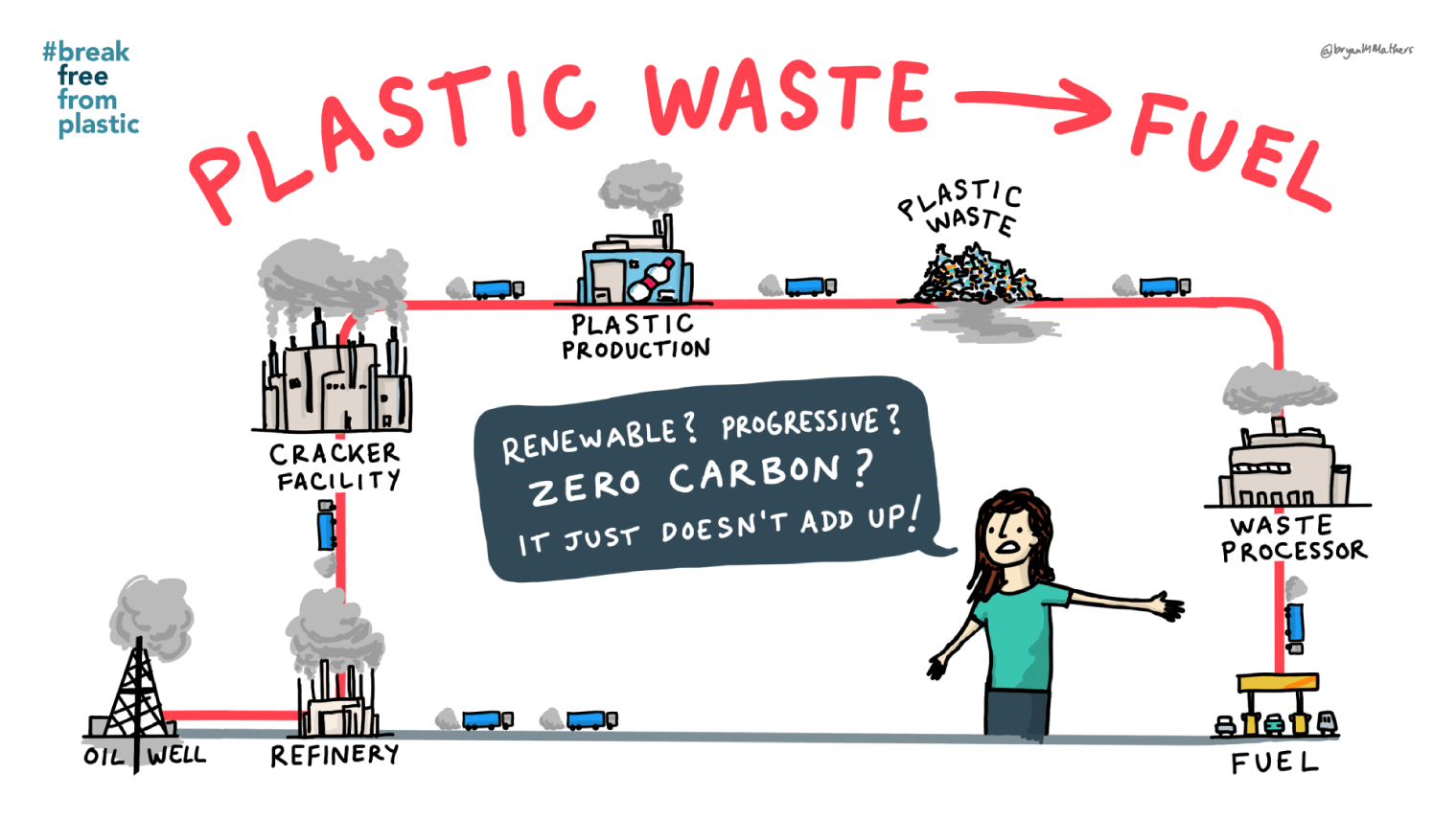 BFFP - Plastic Waste to Fuel