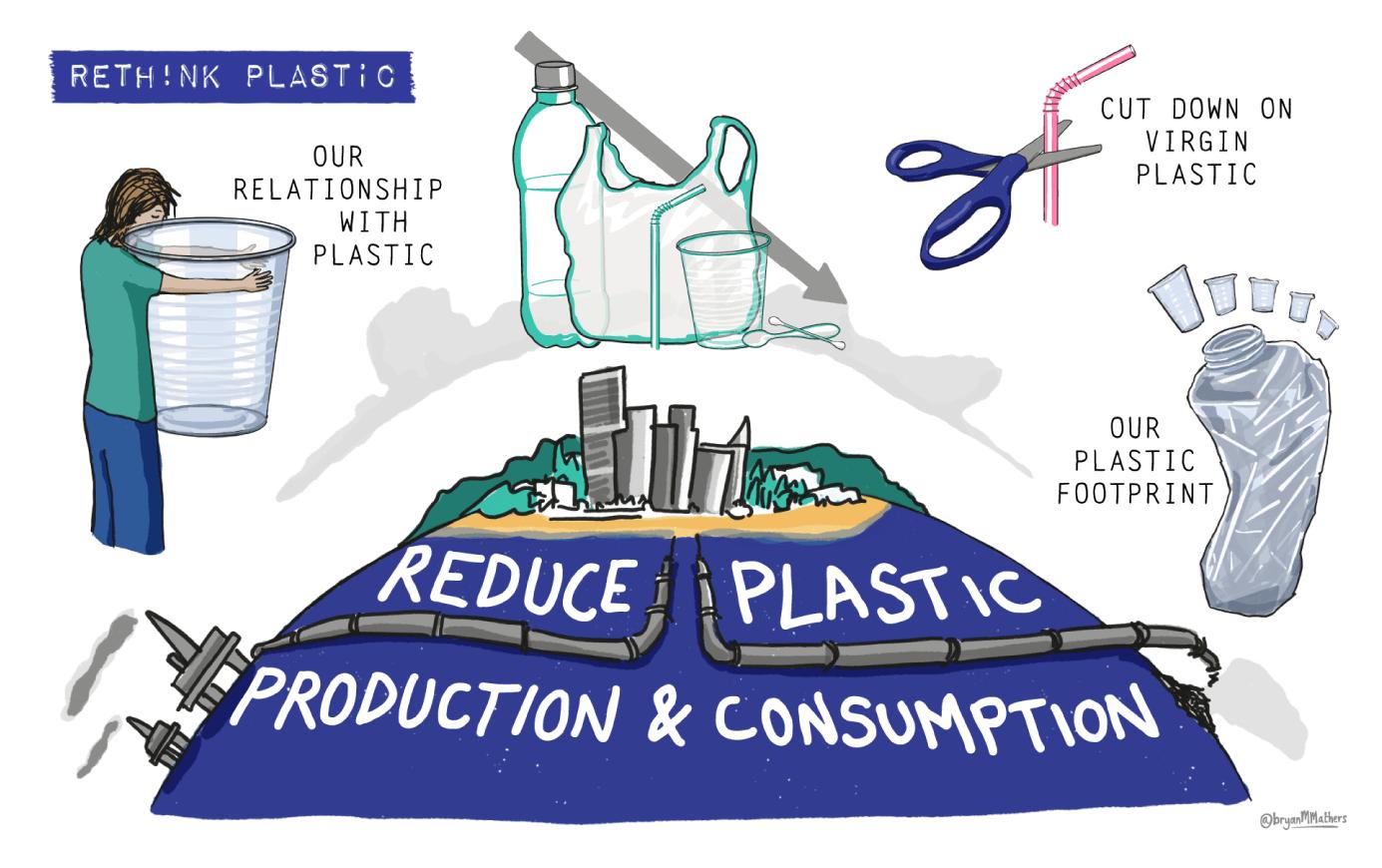 Rethink Plastic - Aims Infographic