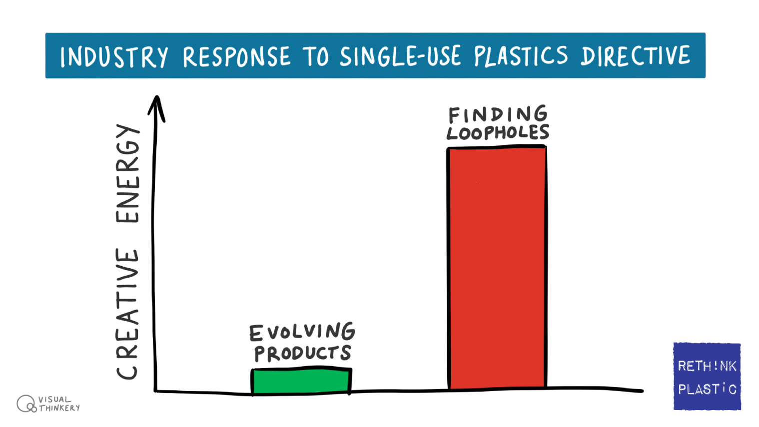 Rethink Plastic - Industry response to SUP directive