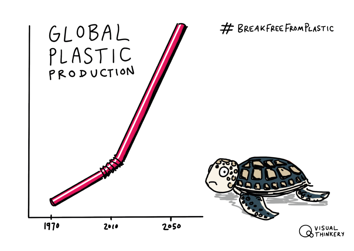 Plastic Production (Break Free From Plastic)