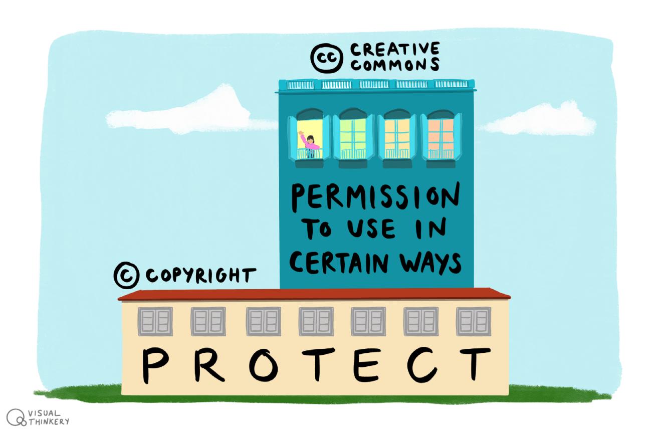 Creative Commons vs Copyright